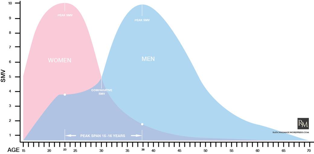 Cinsel Pazar Degeri,Sexual Market Value
